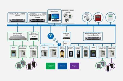 CEM System,  AC2000 (RTC) Ethernet Controller in Armenia Vantag LLC