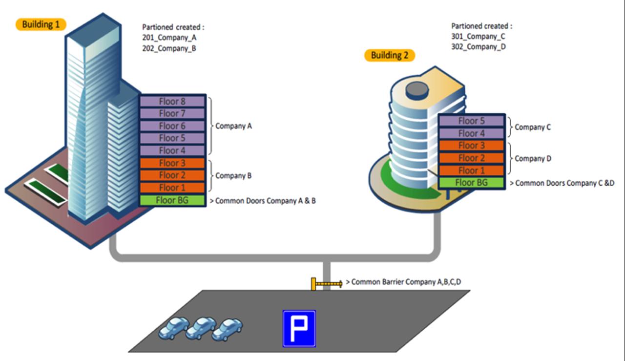CEM System,  AC2000 Data Partitioning in Armenia at Vantag LLC