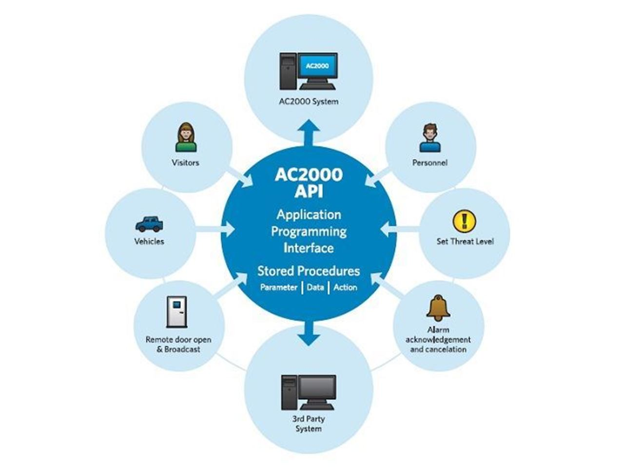 CEM System,  AC2000 API in Armenia Vantag LLC